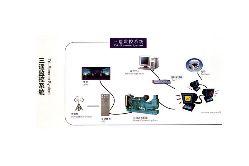 远程自动化机组控制屏
